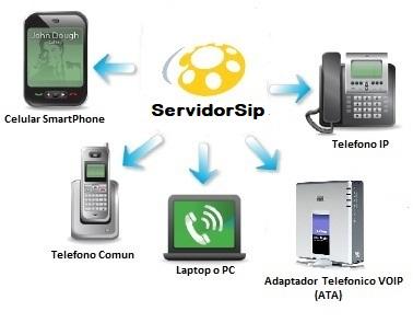 ServidorSip central virtual cloud